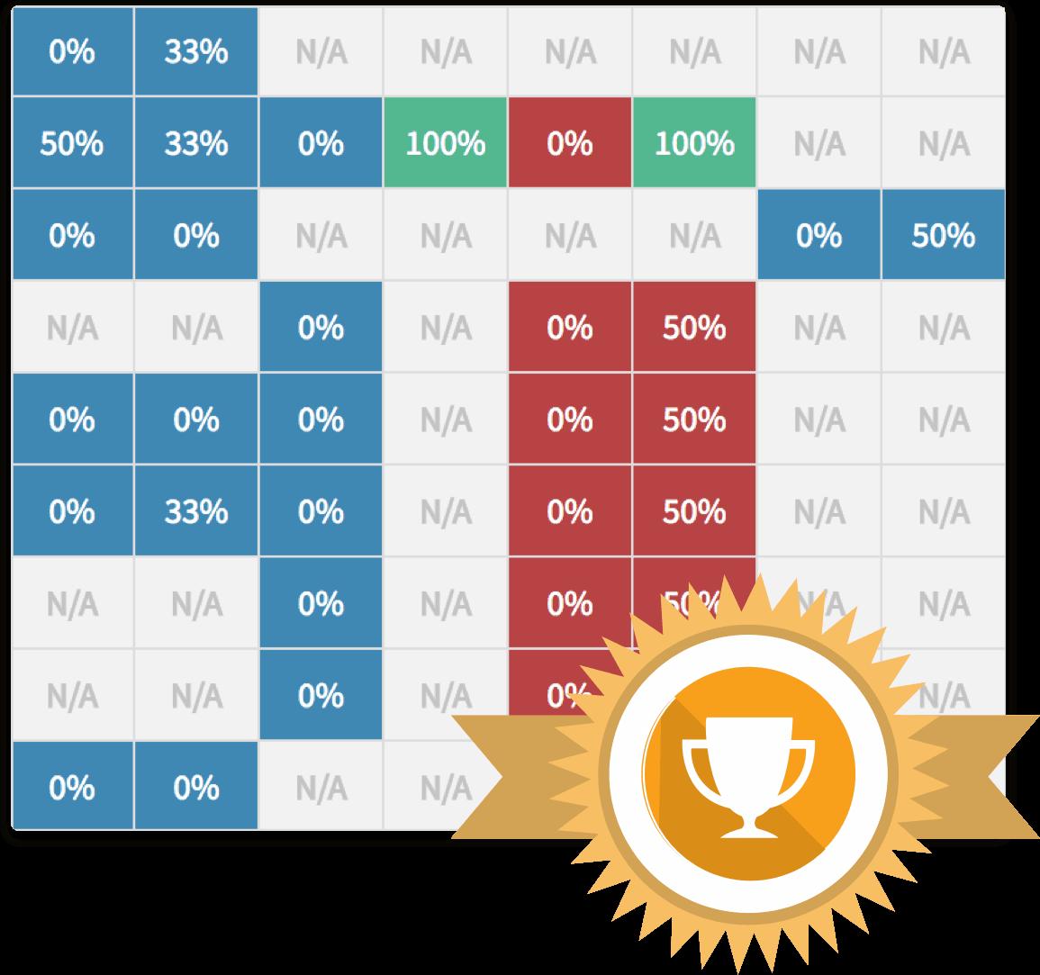 game rewards chart